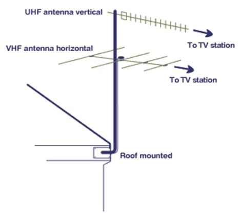 do it yourself guide northside antennas perth western
