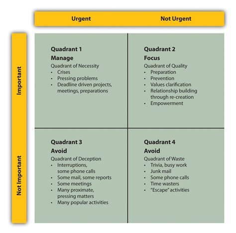 covey quadrants template small business management in the 21st century 1 0 1