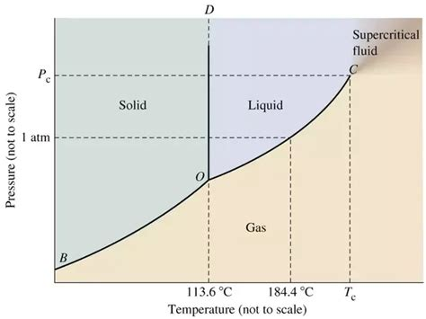 phase diagram for iodine why does iodine skip the liquid state when changing from