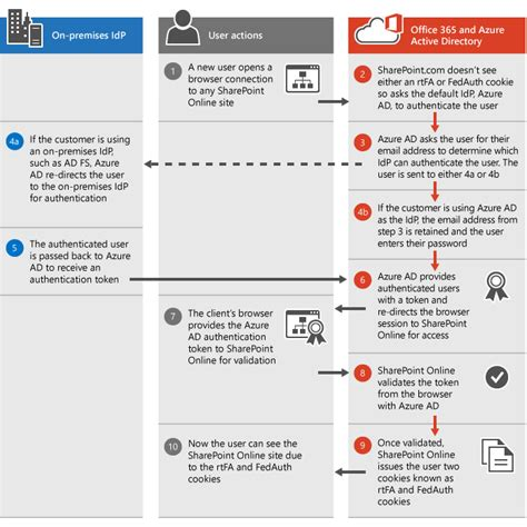 Office 365 Mail Persistent Sharepoint Authentication Office 365