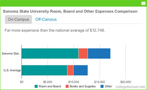 Sonoma State Mba Fees by Sonoma State Room Board Costs Dorms Meals