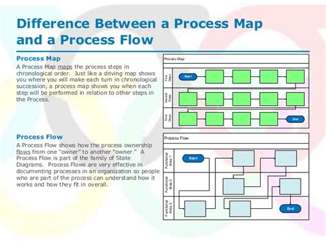 how to draw a process map difference between process map and process flow