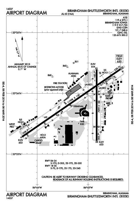 alabama airport data links aviation impact reform
