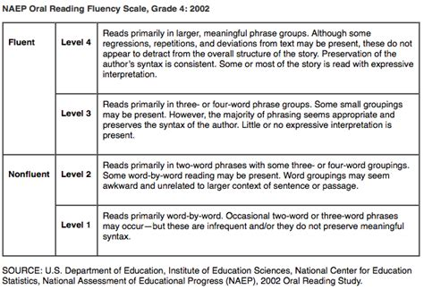 Research Based Interventions For Letter Naming Fluency Literacy How Fluency