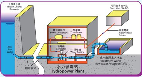 notes on power plant design prepared for the use of students in the mechanical engineering department of the massachusetts institute of technology classic reprint books 水務署 水力發電站
