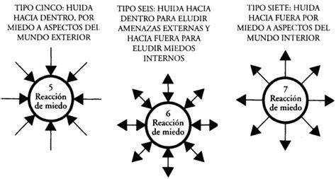 libro triada predestinacion triad el eneagrama de cuarto camino el yo triadico la tr 205 ada del pensamiento