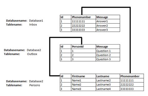 Sql Join Tables From Different Databases by Sql Cross Database Joins Stack Overflow