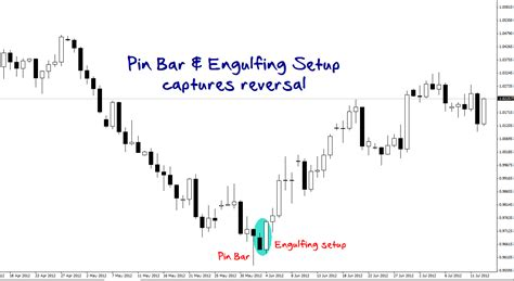 2b reversal pattern indicator getting that reversal part 1 dailyforex