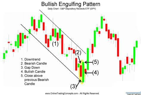 bullish candlestick pattern definition bitcoin and crypto advanced technical analysis bitcoin