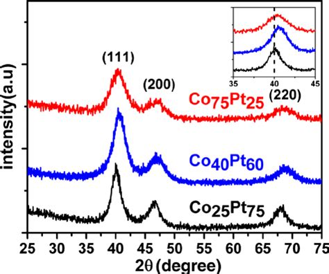 xrd pattern shift fig 1 xrd pattern of as synthesized copt nanoparticles of