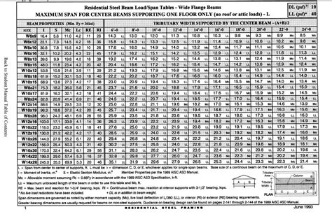 Steel Section Chart by Steel Beam Span Chart
