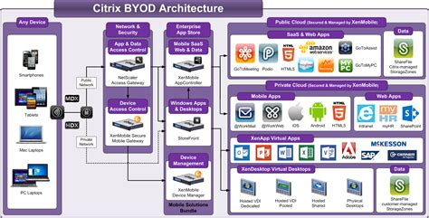 Office 365 Xenmobile Citrix Byod Architecture Overview Xenmobile