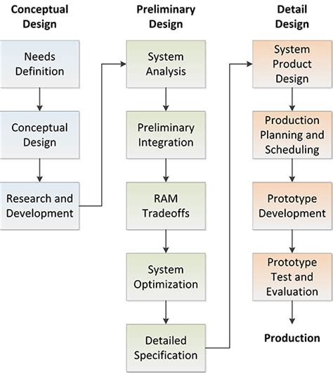 preliminary layout meaning aia preliminary design definition cdc mining systems