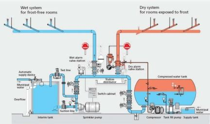 electrical basics of fire alarms and sprinklers