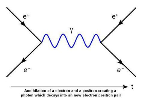 feynman diagram software best process diagrams best free engine image for user