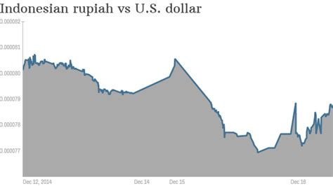 indonesian rupiah to usd russia s ruble rout rattles emerging markets dec 16 2014