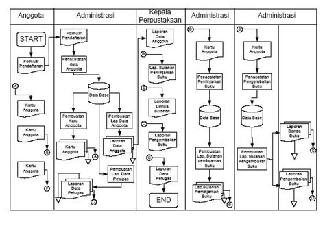 flowchart sistem tugas flowchart sistem informasi zf23