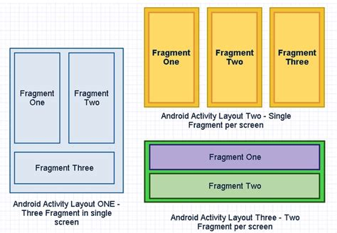 android layout weight fragment monoandroid using fragments in mobile app codeproject
