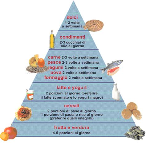 menu alimentazione corretta come fare corretta alimentazione