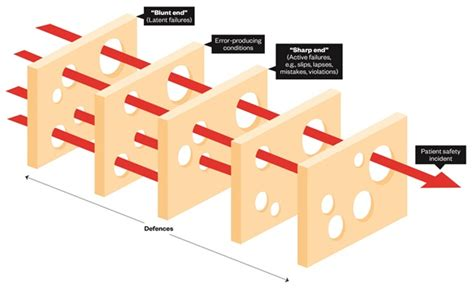 swiss cheese diagram understanding models of error and how they apply in