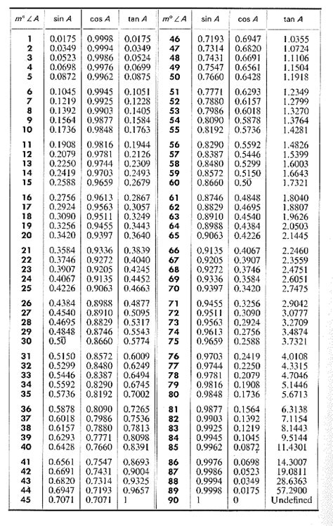 tangent table trigonometric ratios table