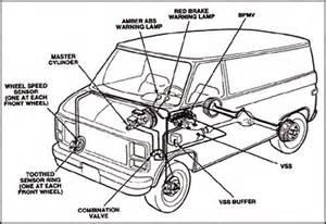 Anti Lock Brake System Failure Astro Anti Lockke System