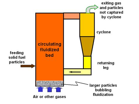 fluidized bed fluidized bed combustion 28 images main plant