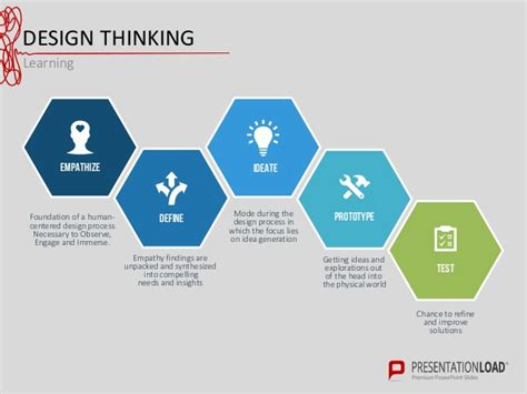 Design Thinking Free Design Thinking Powerpoint Template
