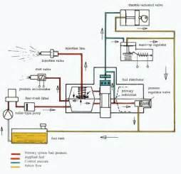 Fuel System Flow Chart 911 Cis Primer Fuel Flow