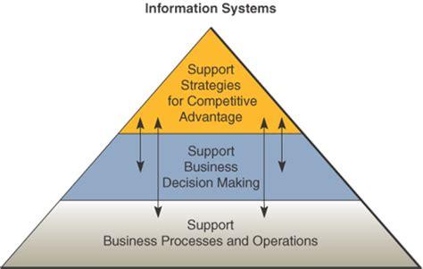 Pengantar Sistem Informasi Introduction To Information System Buku 2 catatan nana dasar dasar sistem informasi managemen bag 1