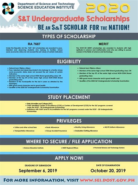 2020 minimum requirements dost sei now accepts applications for 2020 undergraduate