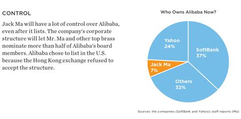 alibaba ownership a primer before alibaba s ipo pops later this week inc com
