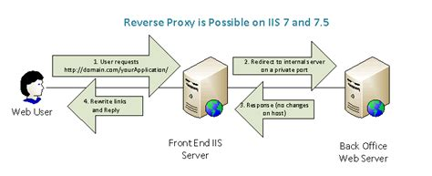 configure xp reverse proxy iis reverse proxy it even works can t modify http