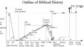 Outline Of Testament History by Talking Pentecostalism From The Beginning Reading The Gospel