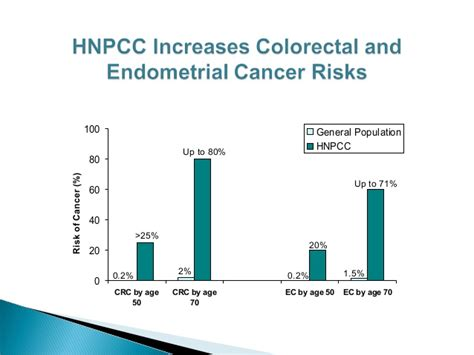 Houseplans Com Coupon Code by Ovarian Cancer Hnpcc Genetics Beyond Brca Reem Saadeh