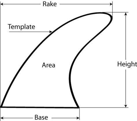 surfboard fin template fin terminology thefinbox