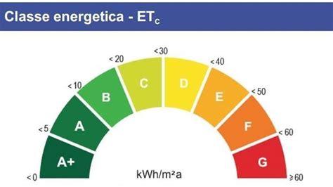 classi energetiche classi energetiche