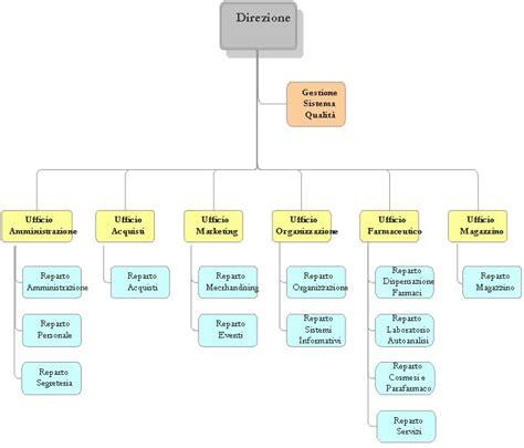 esempio di regolamento interno aziendale regolamento e organigramma farmacia santorini