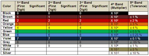 a resistor has the following bands in the order of black and gold the resistance is a resistor has the following bands in the order of black and gold the resistance is 28 images