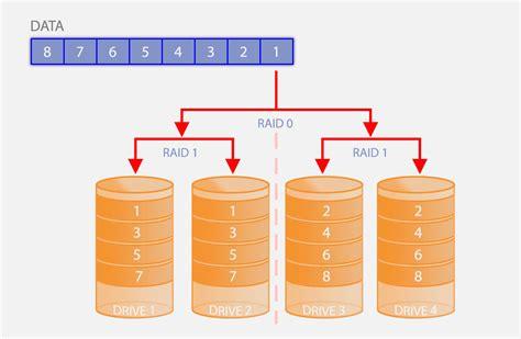 tweaking4all what is raid and how raid works
