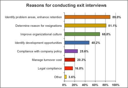 Exit Analysis Report Template Our Termination And Exit Interviews Survey Is In How Do