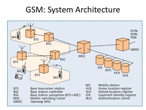 mobile communication system global system for mobile communication