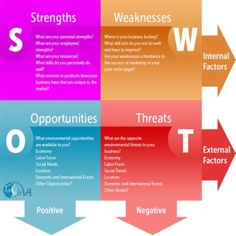 what is your swot a swot analysis is a must