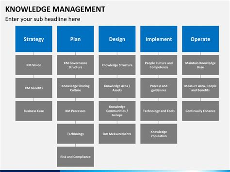 kepner tregoe project management templates knowledge management plan template pictures to pin on