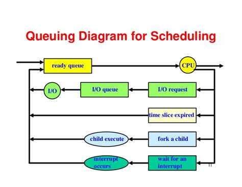 queuing diagram queueing diagram of process scheduling images how to