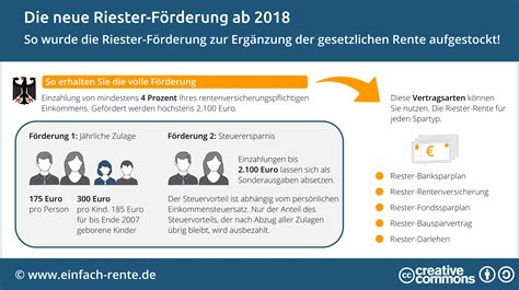 Berechnung Riester Beitrag 3813 by Riester Rente Steuervorteil Berechnen Berechnung Riester