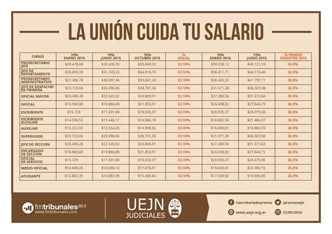 escala salarial de maestranza febrero 2016 escala salarial para empleados avicolas 2015 autos post