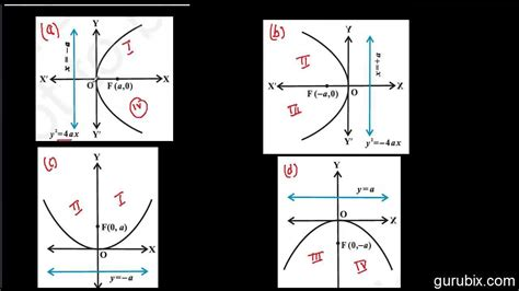 conic sections math is fun conic sections math is fun 28 images 25 best ideas