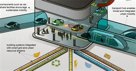 Architecture And The Environmenta Vision For The New Agepdf future skyscraper arup presents awesome vision for 2050 urbanist