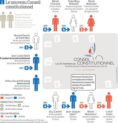 si鑒e du conseil constitutionnel cliquez ici pour agrandir l infographie 77 membres en